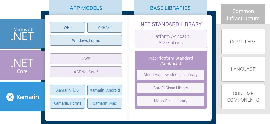 dot_net_core_diagram